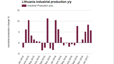 Lithuanian industrial production growth slows to 5.8% y/y in February