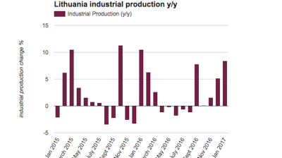Lithuanian industrial production accelerates to 8.4% y/y in January
