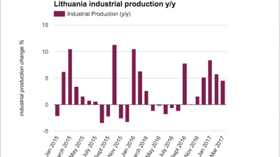 Lithuanian industrial production growth slows again in March