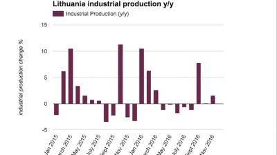 Lithuanian industrial production accelerates in November
