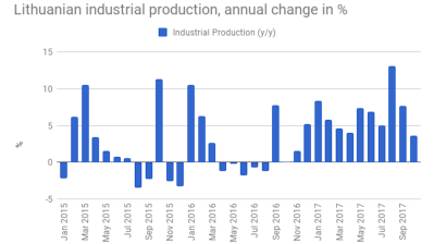 Lithuanian industrial production growth slows down to 3.6% y/y in October