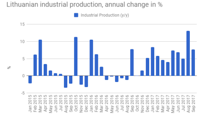 Lithuanian industrial production growth slows to 7.7% y/y in September