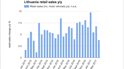 Lithuanian retail sales growth slows in April