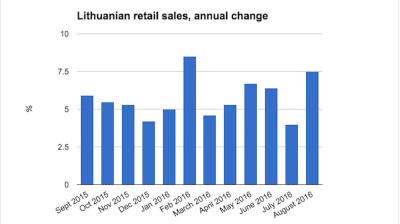 Lithuanian retail sales growth pushes to six month high in August