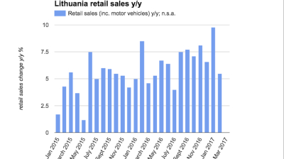 Lithuanian retail sales growth slows to 5.5% y/y in February