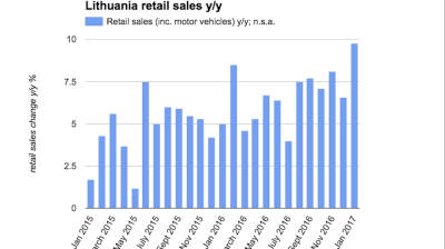 Lithuanian retail sales boom in January