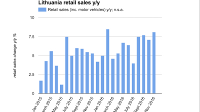 Lithuanian retail sales grow 8.1% y/y in November