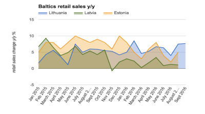 Lithuanian retail sales growth accelerates in September