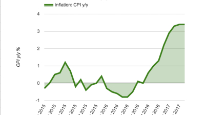 Latvian CPI maintains rapid tempo in April