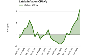 Latvian inflation accelerates in December to tip 2016 into the black