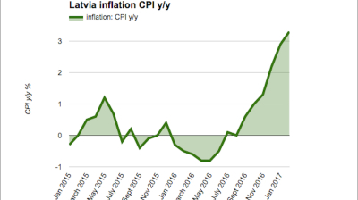 Latvian inflation accelerates to 3.3% y/y in February