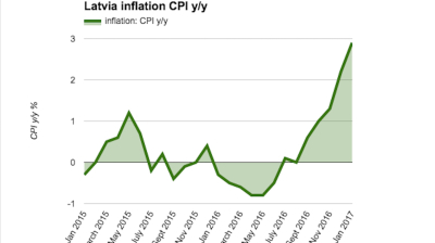 Latvian inflation accelerates to 2.9% y/y in January