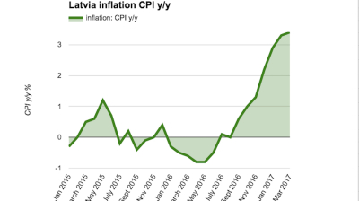 Latvian CPI growth accelerates to 3.4% y/y in March