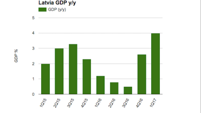 Latvia's rapid first quarter growth broad based