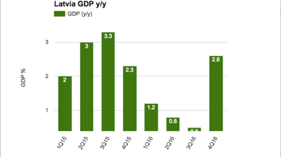 Latvia's 2016 GDP growth adjusted upwards to 2%