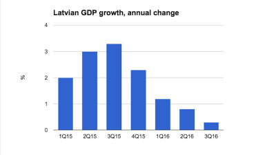 Latvian GDP growth revised to just 0.3% y/y in Q3