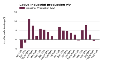 Latvian industrial production falls back into a slump in August