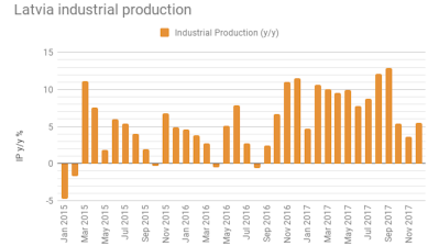 Latvian industrial production growth accelerates to 5.5% y/y in December