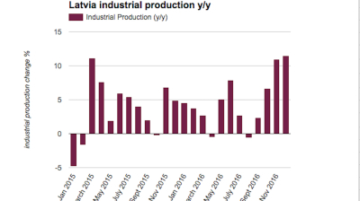Latvian industrial production growth accelerates to 4.9% in 2016