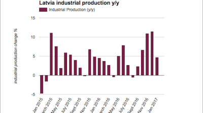 Latvian industrial production growth slows in January