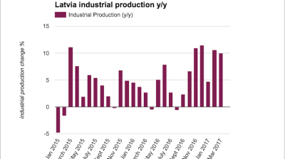 Latvian industry maintains robust output growth in March