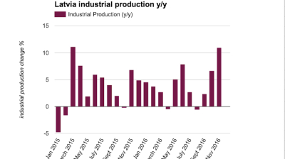 Latvian industrial production booms 11% y/y in November