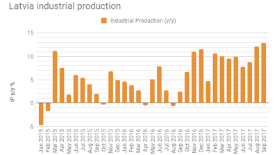 Latvian industrial production growth increases to 12.9% y/y in September