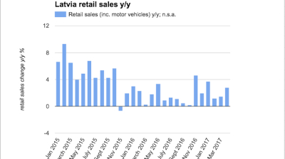 Latvian retail sales rebound in April