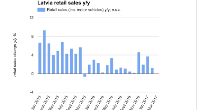 Latvian retail sales growth slows to 1.2% y/y in February
