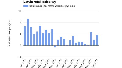 Latvian retail sales growth picks up speed in January