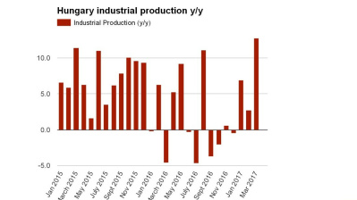Hungarian industry shows signs of a serious rebound in March