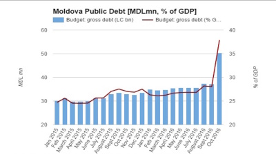 Moldova's public debt soars by 53% y/y at end-October