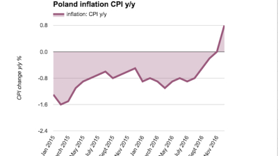 Polish inflation returns after 29-month break