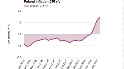 Polish inflation closes in on central bank target in February