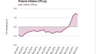 Polish inflation surge eases in March