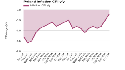 Poland continues push to escape deflation in October