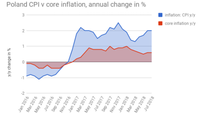 Polish core inflation remains stuck at 0.6% y/y in July