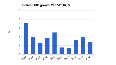 Polish economic growth slows to 2.8% in 2016