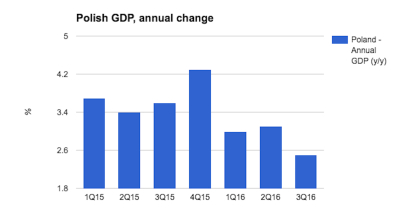 Polish GDP growth in Q3 a major disappointment