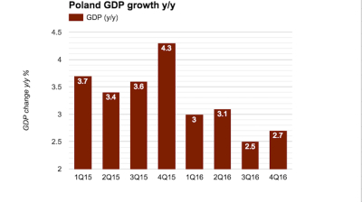Polish consumer largely alone in driving the economy in Q4