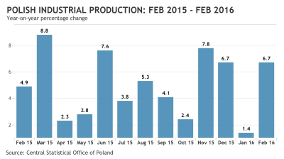 Polish industrial production helps alliviate worries as it returns to form in February