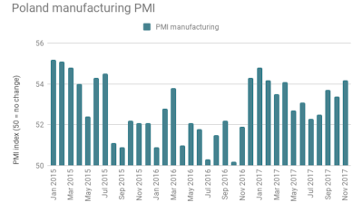 Polish PMI rises to nine-month high in November