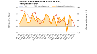 Polish PMI breaks regional ranks to stagnate in October