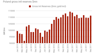 Polish international reserves grow in September