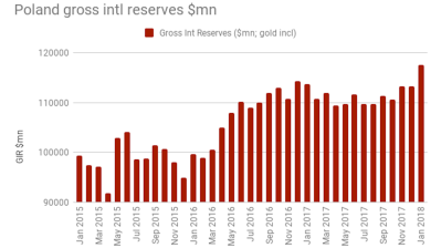 Polish FX reserves fall in PLN terms m/m in January
