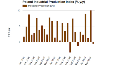 Calendar effects sink Polish industrial production in April