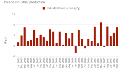 Polish industrial production accelerates in August