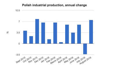 Polish industrial production rebounds strongly in August