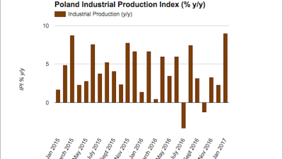 Polish industrial production booms in January
