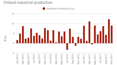 Polish industrial production growth slows down to still robust 9.1% y/y in November